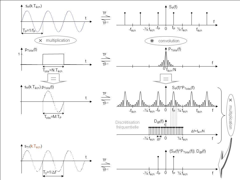 LIRMM 14 TF TF -1 TF TF -1 TF TF -1 t s P (k.T éch ) T P =1/f P T 0 =1/ f t s T 0 (k.T éch ) TF TF -1 multiplication convolution multiplication P Tobs (f) 0 f f éch /N f f éch -f éch 0 S P (f) ½.f éch -½.f éch fPfP -f P Discrétisation fréquentielle 0 ½.f éch -½.f éch f f=f éch /N f D f (f) 1 t s P (k.T éch ).p Tobs (t) T obs M.T P t p Tobs (t) 1 T obs =N.T éch 0 f éch -f éch ½.f éch -½.f éch f fPfP -f P S P (f)*P Tobs (f) 0 ½.f éch -½.f éch f fPfP -f P {S P (f)*P Tobs (f)}.