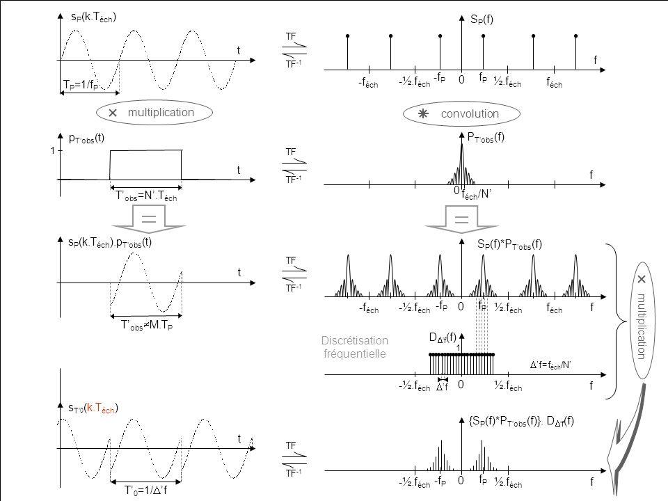 LIRMM 14 TF TF -1 TF TF -1 TF TF -1 t s P (k.T éch ) T P =1/f P T 0 =1/ f t s T 0 (k.T éch ) TF TF -1 multiplication convolution multiplication P Tobs