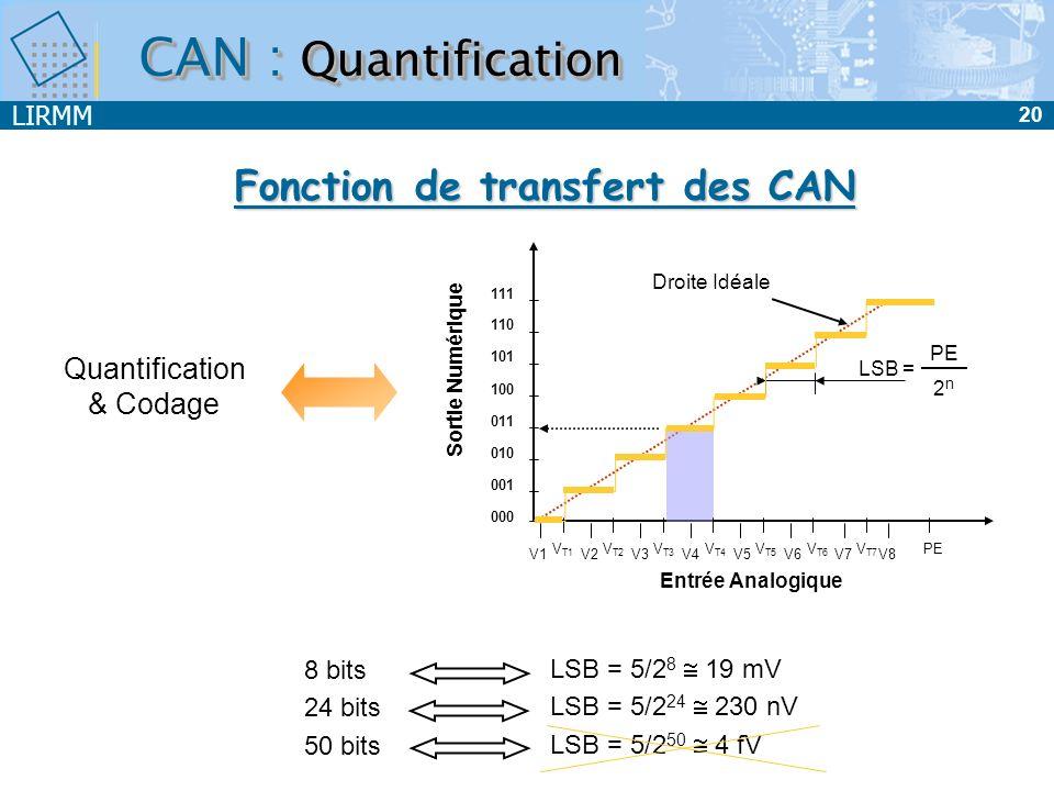 LIRMM 20 CAN : Quantification Droite Idéale Entrée Analogique 111 110 101 100 011 010 001 000 Sortie Numérique PE Quantification & Codage Fonction de