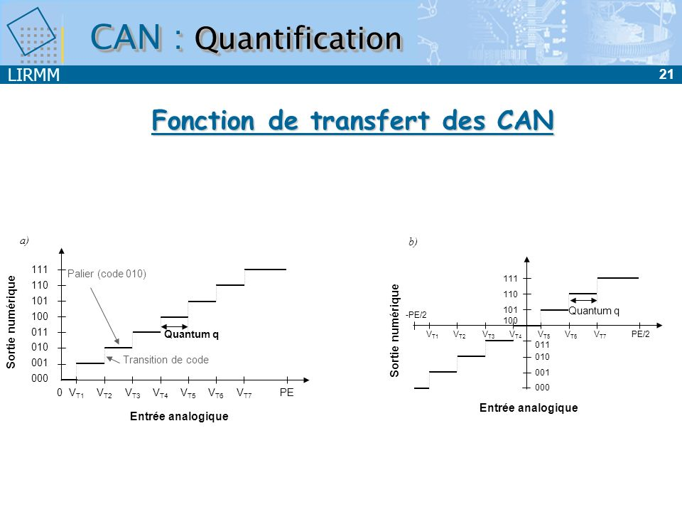 LIRMM 22 CAN : Quantification Temps Signal analogique dentrée E(t) TeTe T e /2 0 PE-q 2 2 Temps Equivalent analogique de la sortie S a (t) TeTe 0 4.q q 7.q Signal analogique dentrée E(t) Erreur de quantification E q (t) q/2 -q/2 0 Temps TeTe Valeur analogique dentrée Code numérique de sortie PE/2 q/2 -PE/2 -q/2 000 111 q=LSB