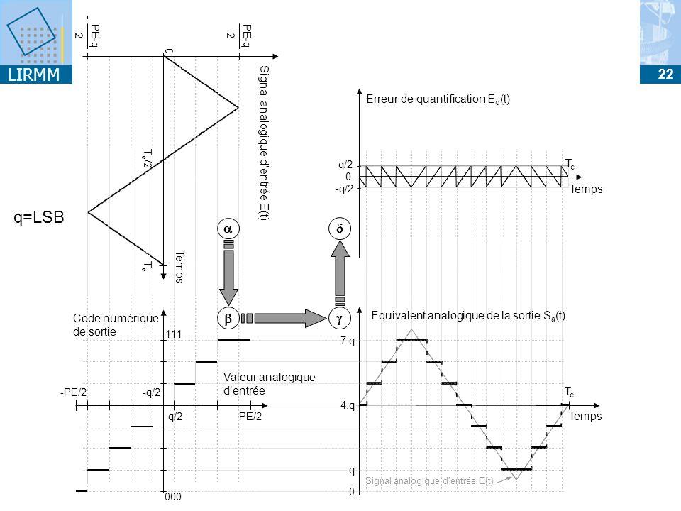 LIRMM 22 CAN : Quantification Temps Signal analogique dentrée E(t) TeTe T e /2 0 PE-q 2 2 Temps Equivalent analogique de la sortie S a (t) TeTe 0 4.q