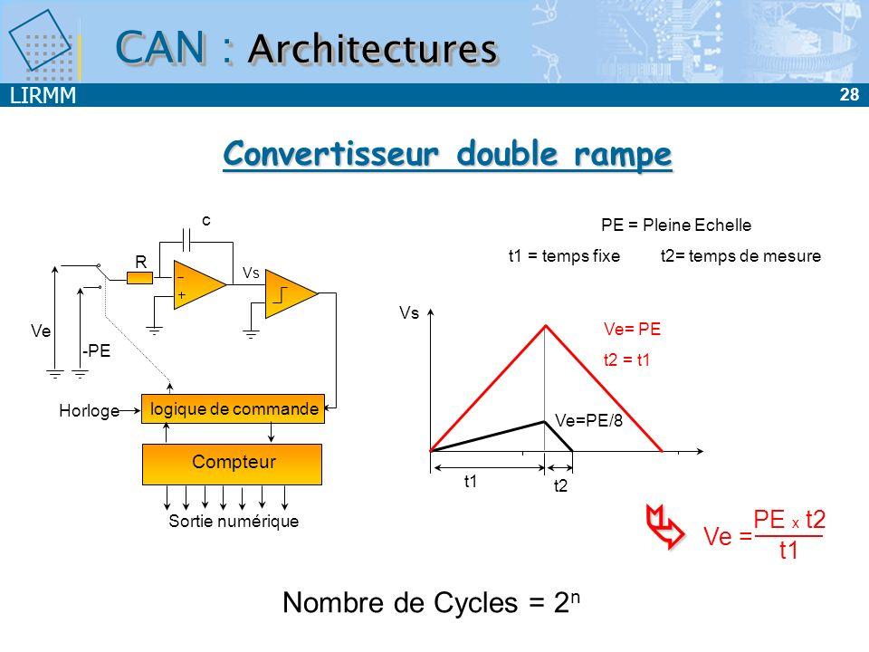 LIRMM 28 CAN : Architectures Ve logique de commande Horloge Compteur Sortie numérique c R -PE Vs t1 Vs Ve=PE/8 PE = Pleine Echelle t1 = temps fixe t2=