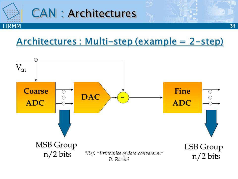 LIRMM 32 Folding Interpolation (F&I) Principle 1/6 Full Flash Folding Input Voltage Comparators Input 4 bit Flash ADC 4 bit Flash ADC Folding Circuit Coarse Quantization Fine Quantization V in MSBs Out LSBs Out CAN : Architectures