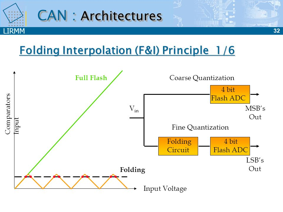 LIRMM 32 Folding Interpolation (F&I) Principle 1/6 Full Flash Folding Input Voltage Comparators Input 4 bit Flash ADC 4 bit Flash ADC Folding Circuit