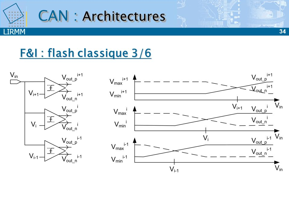 LIRMM 34 F&I : flash classique 3/6 CAN : Architectures
