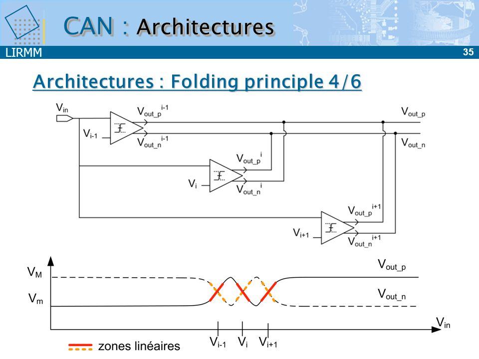 LIRMM 36 F&I : Interpolation Principle 5/6 CAN : Architectures
