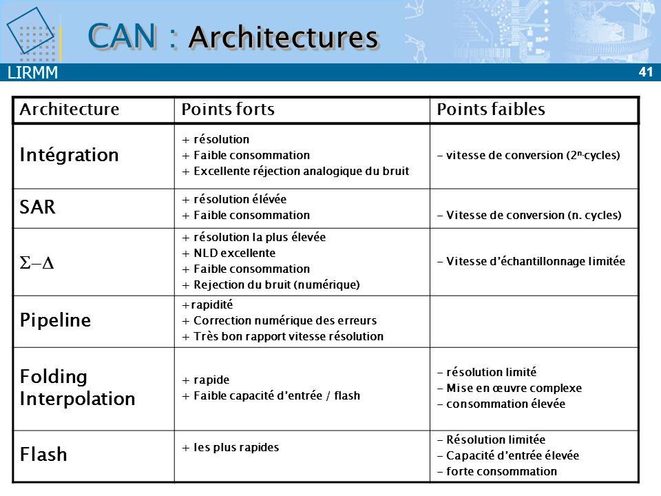 LIRMM 41 CAN : Architectures ArchitecturePoints fortsPoints faibles Intégration + résolution + Faible consommation + Excellente réjection analogique d