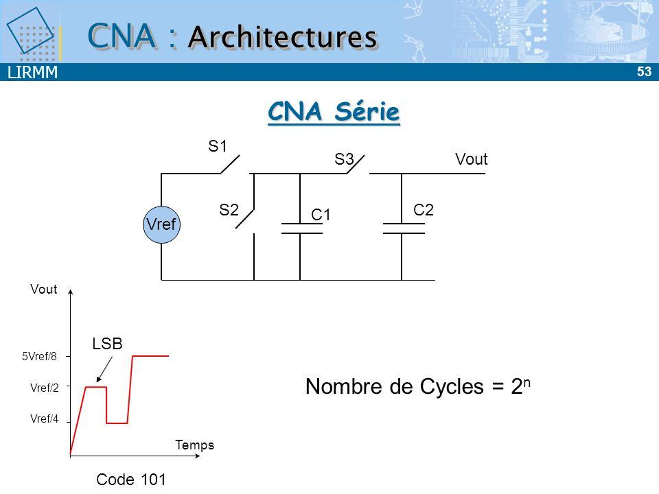 LIRMM 53 CNA : Architectures CNA Série Vref S1 S2 S3 C1 C2 Vout Vref/2 Vref/4 5Vref/8 Temps Code 101 LSB Nombre de Cycles = 2 n