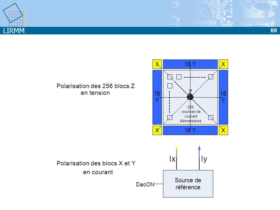 LIRMM 69 256 sources de courant élémentaires 16Y Y Y XX X Y X Z DacON Source de référence IyIx Polarisation des blocs X et Y en courant Polarisation d