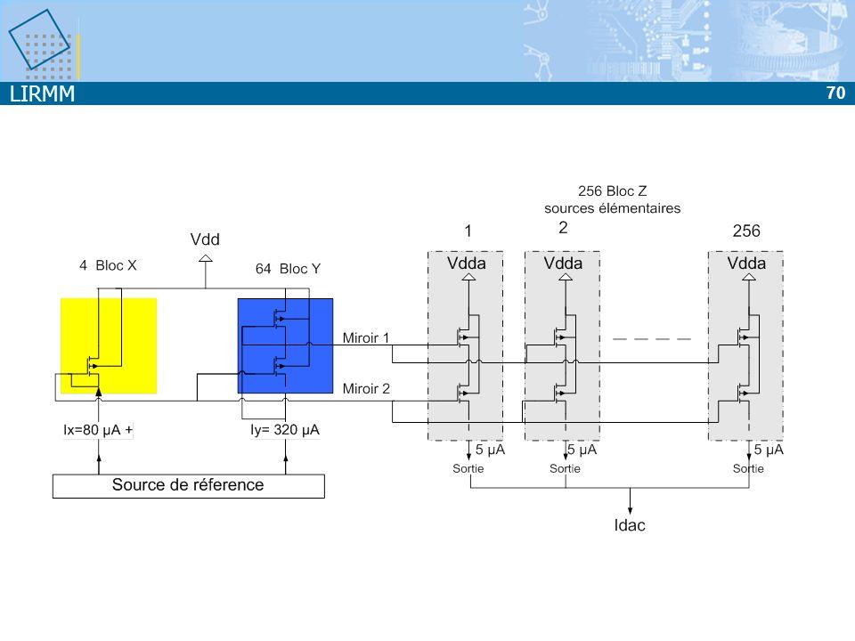 LIRMM 71 Plan du cours Introduction CAN CNA Exemple de CNA 8 bits à sources unitaires Caractéristiques des convertisseurs Test des convertisseurs