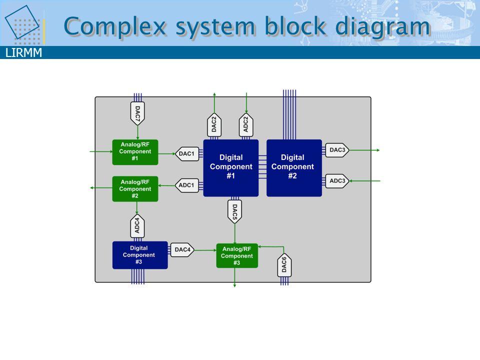 LIRMM Complex system block diagram