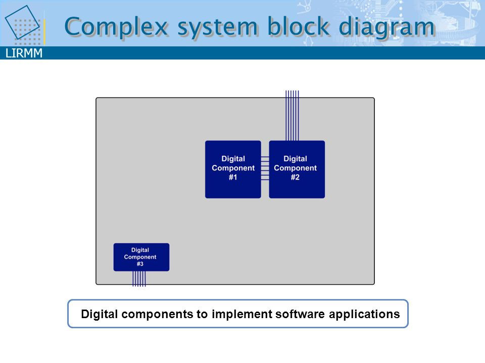 LIRMM Digital components to implement software applications Complex system block diagram