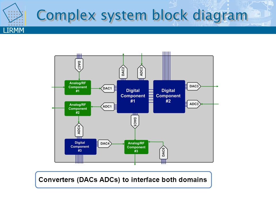 LIRMM 94 MotivationMotivation One Chip Set-top Box: 2 ADC, 6 DAC… Video decoder: 12 ADC, 2 DAC, … Complex SoC or SiP DAC3 ADC4 DAC1 DAC4 ADC3 ADC1 ADC2 RF Part Digital part 2 Analog Part 1 Analog Part 2 Analog Part 1 Digital part 3 Digital part 4 Digital part 1 Set-top box:PNX8327