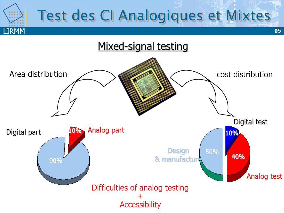 LIRMM 95 Test des CI Analogiques et Mixtes Mixed-signal testing Area distribution cost distribution Design & manufacture Digital test Analog test 50%