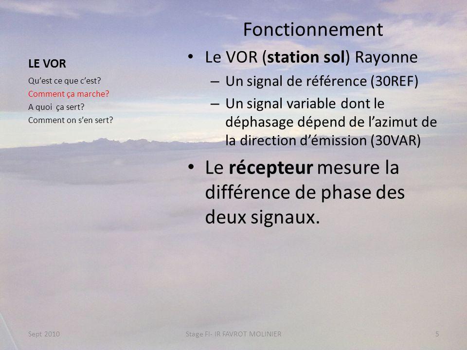 LE VOR Fonctionnement Le VOR (station sol) Rayonne – Un signal de référence (30REF) – Un signal variable dont le déphasage dépend de lazimut de la dir