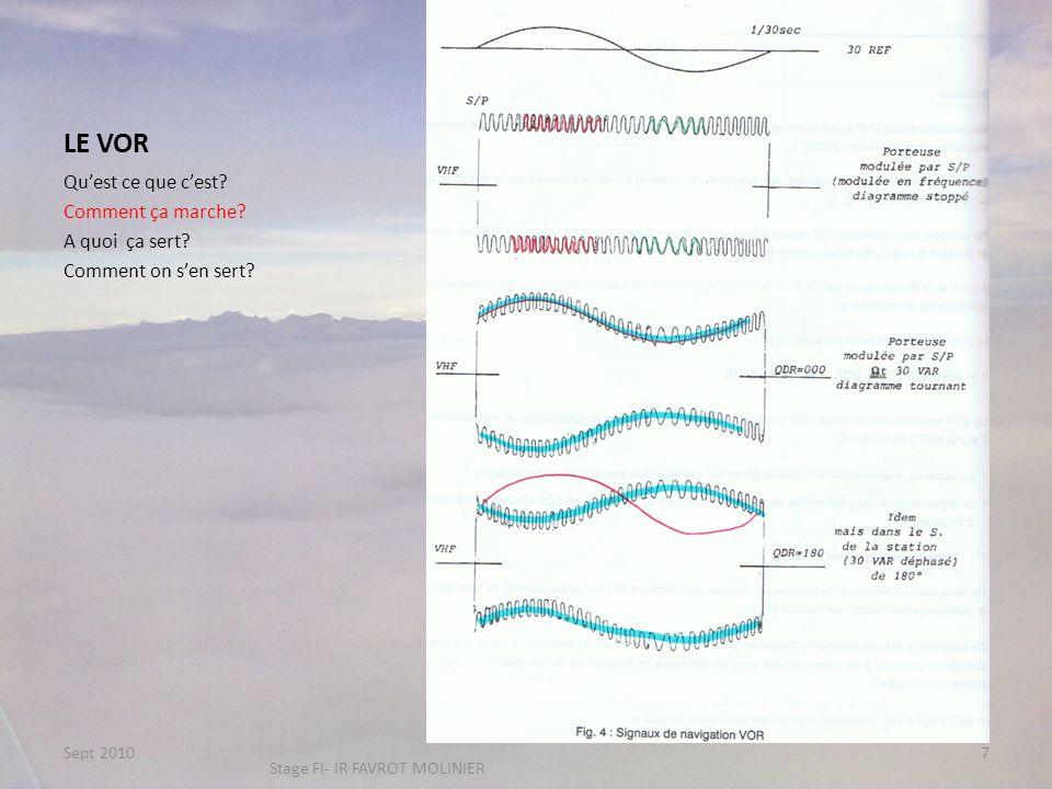 LE VOR Diagramme de Rayonnement en site Pb : Le cône de Silence imprécision de verticale Portée : Quest ce que cest.