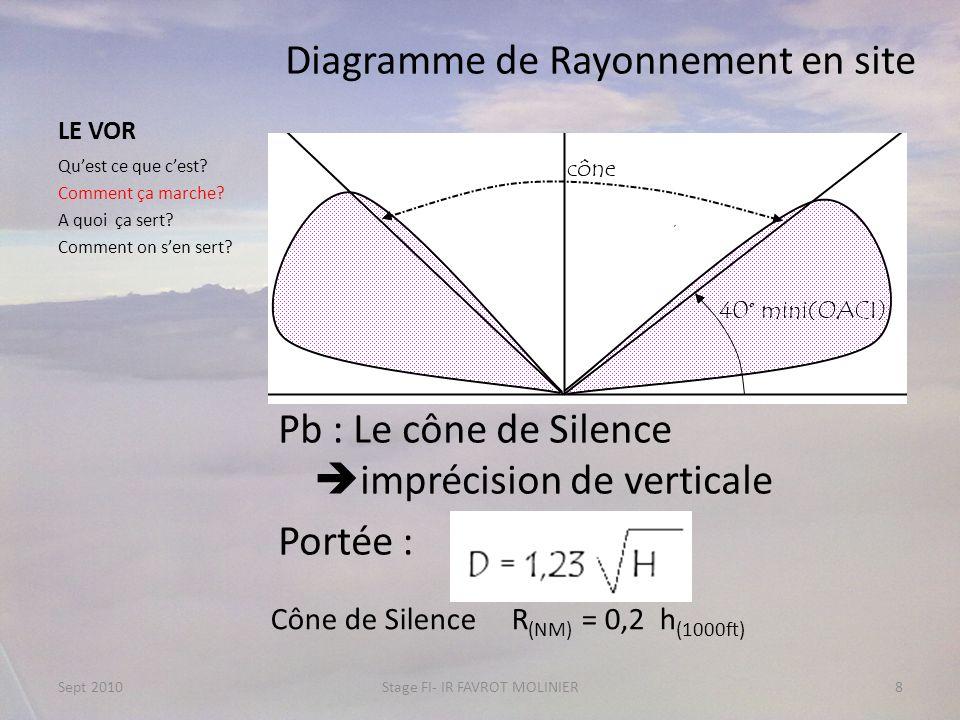 LE VOR Diagramme de Rayonnement en site Pb : Le cône de Silence imprécision de verticale Portée : Quest ce que cest? Comment ça marche? A quoi ça sert