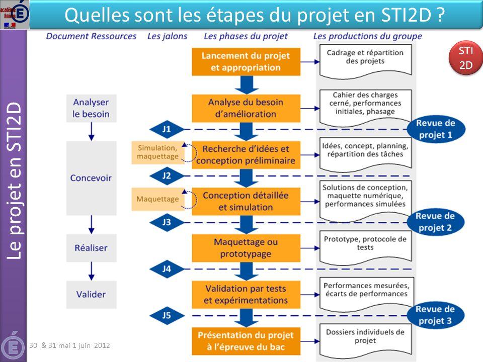7 Le projet en STI2D Séminaire national STI2D - Epreuves d'examens DT&PhT Quelles sont les étapes du projet en STI2D ? 30 & 31 mai 1 juin 2012 STI 2D