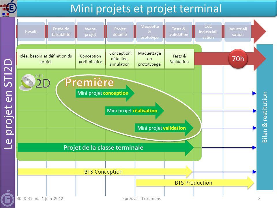 Bilan & restitution - Epreuves d'examens8 Le projet en STI2D Mini projets et projet terminal Besoin Avant- projet Projet détaillé Maquette & prototype