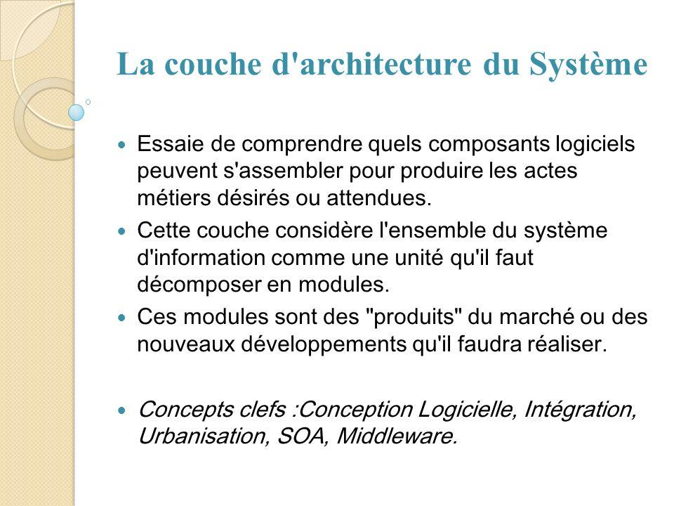 La couche d'architecture du Système Essaie de comprendre quels composants logiciels peuvent s'assembler pour produire les actes métiers désirés ou att