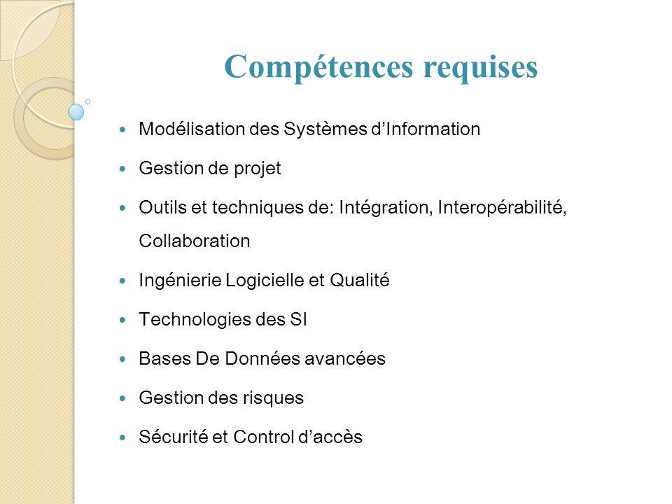 Compétences requises Modélisation des Systèmes dInformation Gestion de projet Outils et techniques de: Intégration, Interopérabilité, Collaboration In