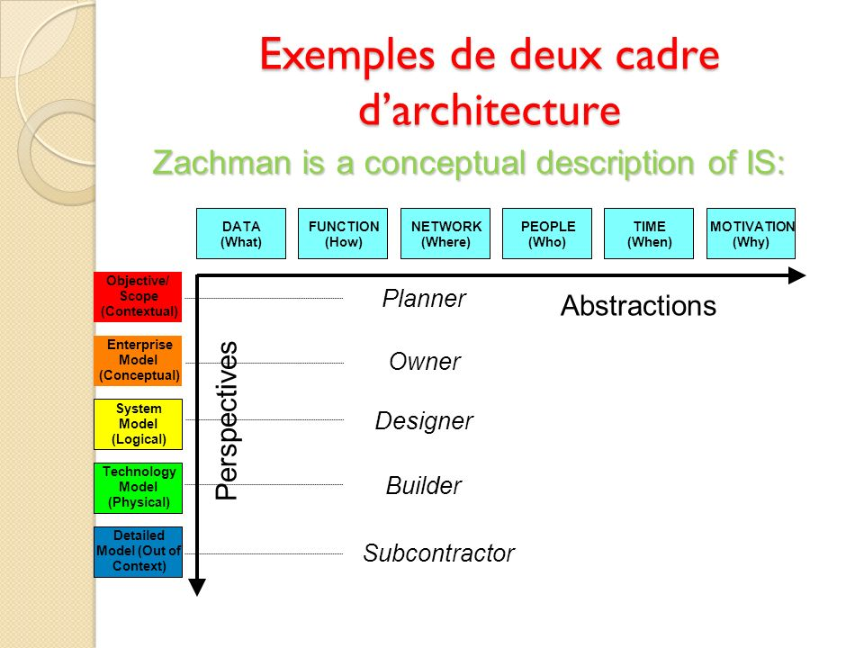 Exemples de deux cadre darchitecture Zachman is a conceptual description of IS: MOTIVATION (Why) TIME (When) PEOPLE (Who) NETWORK (Where) FUNCTION (Ho