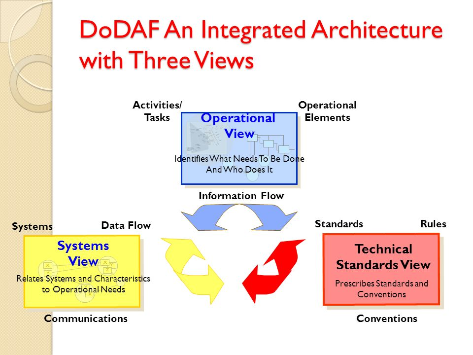 Prescribes Standards and Conventions StandardsRules Conventions Technical Standards View DoDAF An Integrated Architecture with Three Views Information