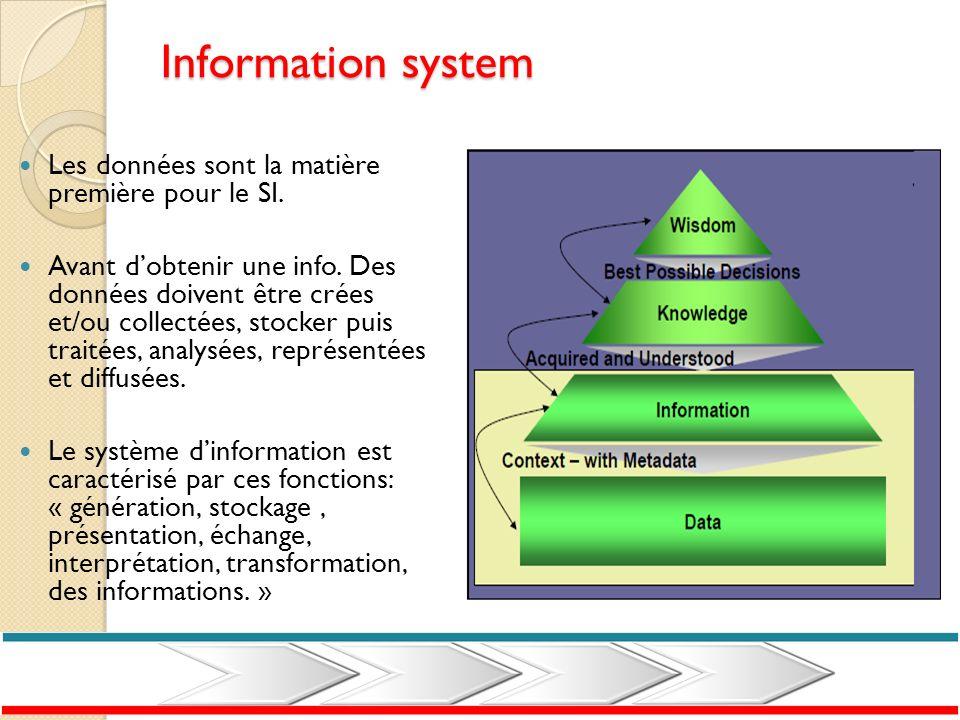 Information system Les données sont la matière première pour le SI. Avant dobtenir une info. Des données doivent être crées et/ou collectées, stocker