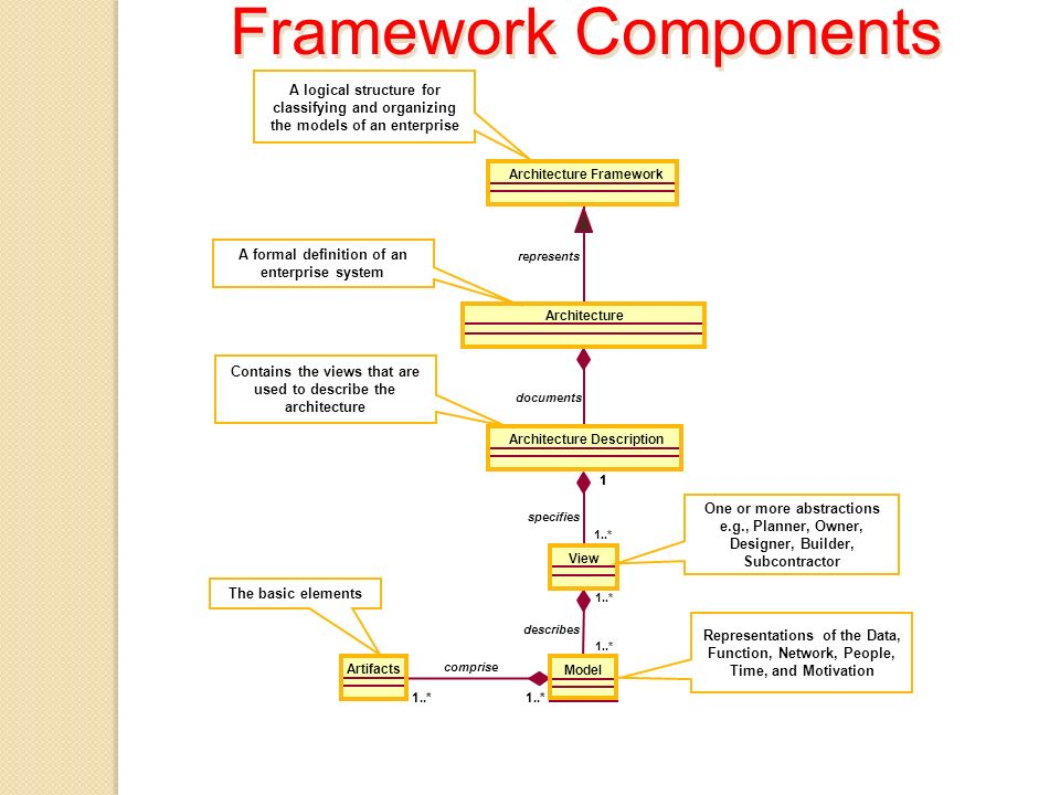 Framework Components Architecture Framework Architecture Description Architecture represents documents Model View 11 1..* specifies 1..* describes Art
