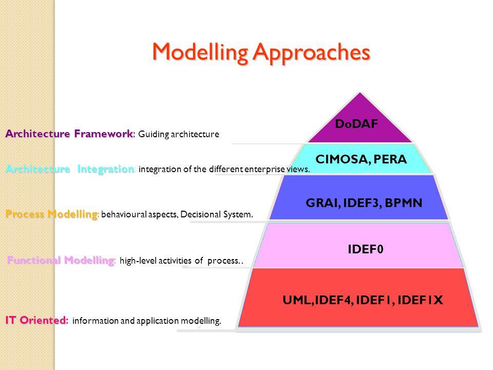 Functional Modelling Functional Modelling: high-level activities of process.. IT Oriented IT Oriented: information and application modelling. Process