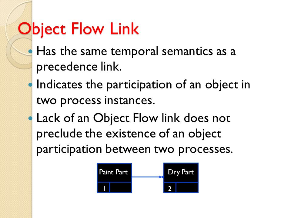 There is an object (Part) that is common to both processes. Paint Part 1 2 Dry Part Object Flow Link Has the same temporal semantics as a precedence l