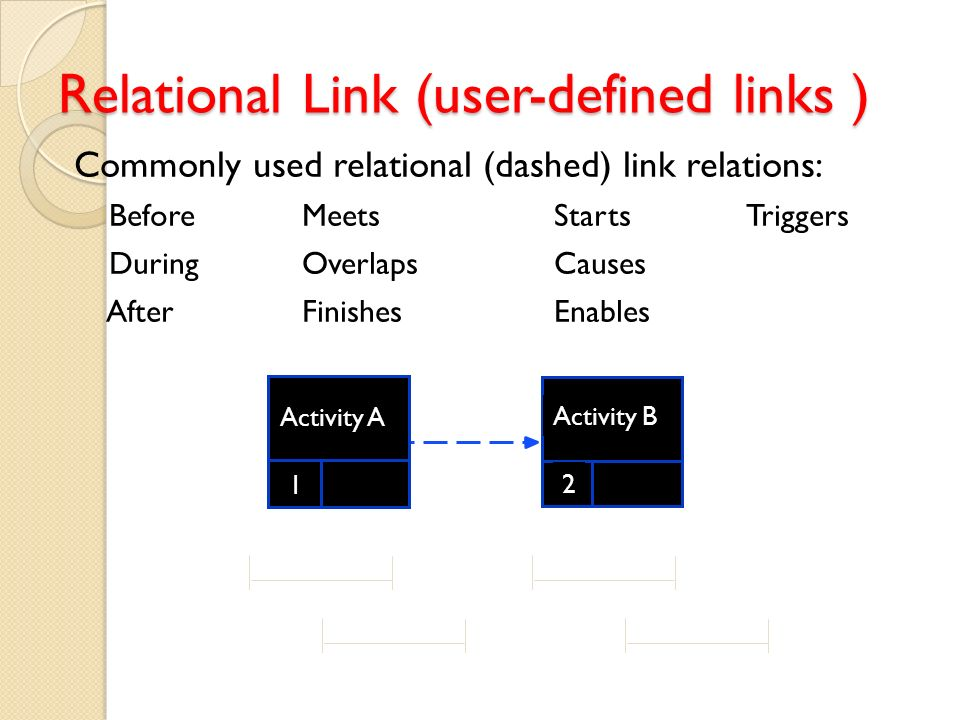 Commonly used relational (dashed) link relations: BeforeMeetsStartsTriggers DuringOverlapsCauses AfterFinishesEnables (a) 11 2 2 Relational Link (user