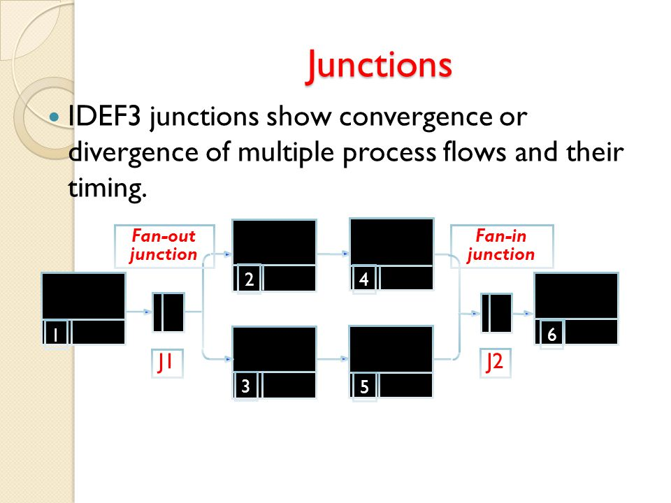 2 Fan-in junction 4 3 5 6 1 Fan-out junction J1 J2 Junctions IDEF3 junctions show convergence or divergence of multiple process flows and their timing