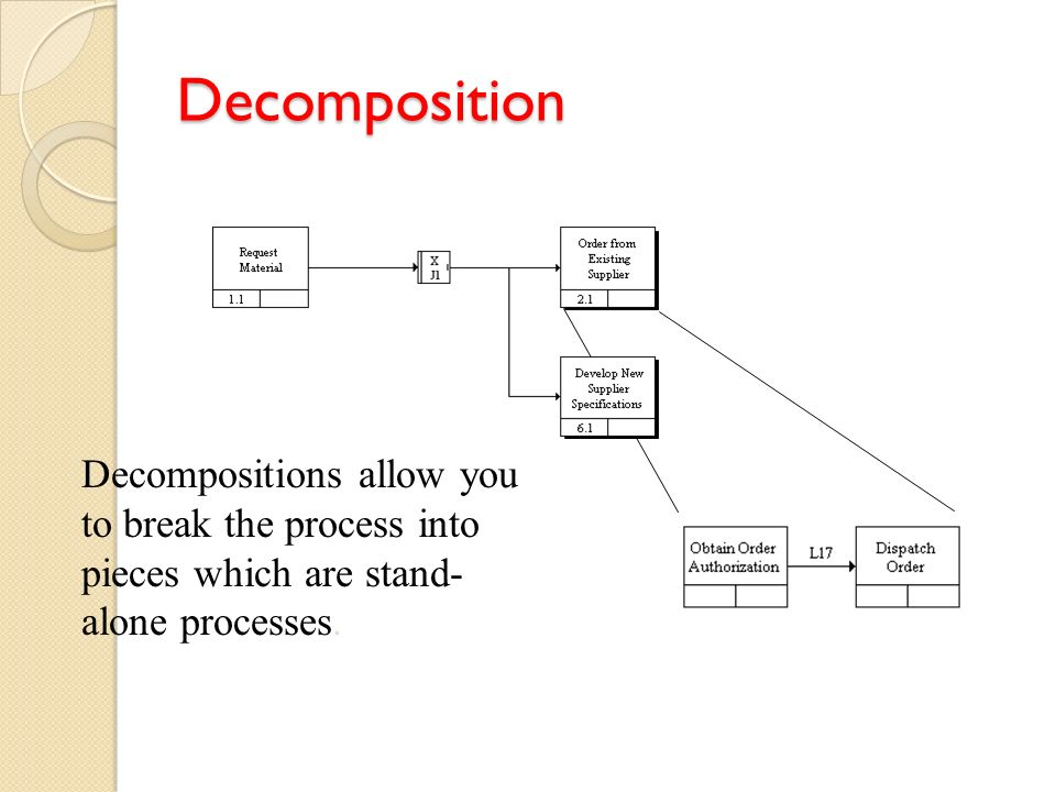 Decomposition Decompositions allow you to break the process into pieces which are stand- alone processes.