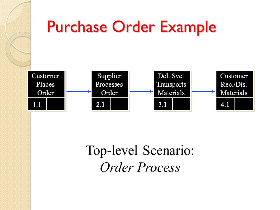 Decomposition: Customer Places Order Sys.Cross Ref.