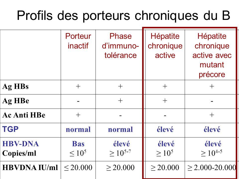 Profils des porteurs chroniques du B Porteur inactif Phase dimmuno- tolérance Hépatite chronique active Hépatite chronique active avec mutant précore