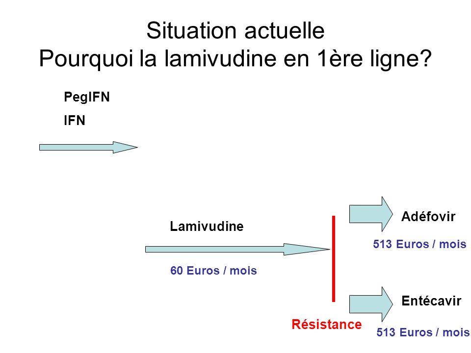 Situation actuelle Pourquoi la lamivudine en 1ère ligne? PegIFN IFN Lamivudine Résistance Adéfovir Entécavir 60 Euros / mois 513 Euros / mois