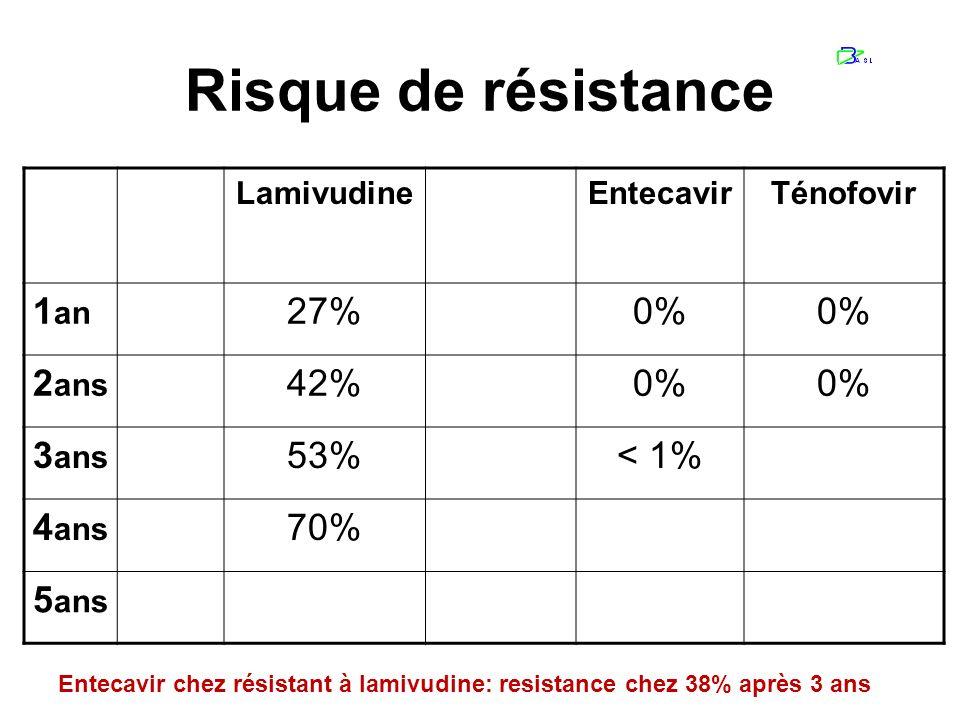 Risque de résistance Peg IFN LamivudineAdefovirEntecavirTénofovir 1 an 0%27%0% 2 ans 0%42%2%0% 3 ans 0%53%11%< 1% 4 ans 0%70%18% 5 ans 0%29% Entecavir