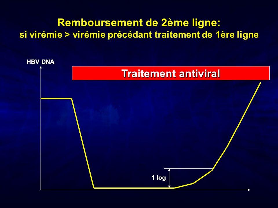 Remboursement de 2ème ligne: si virémie > virémie précédant traitement de 1ère ligne Traitement antiviral HBV DNA 1 log