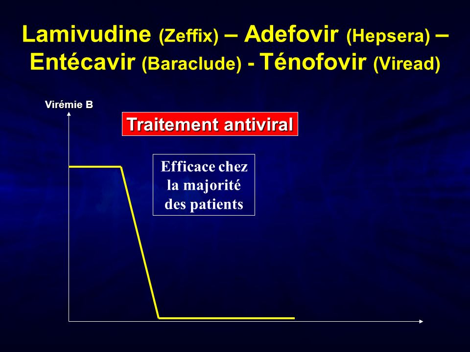 Lamivudine (Zeffix) – Adefovir (Hepsera) – Entécavir (Baraclude) – Ténofovir (Viread) Traitement antiviral Virémie B Efficace chez la majorité des patients Pas deffets secondaires