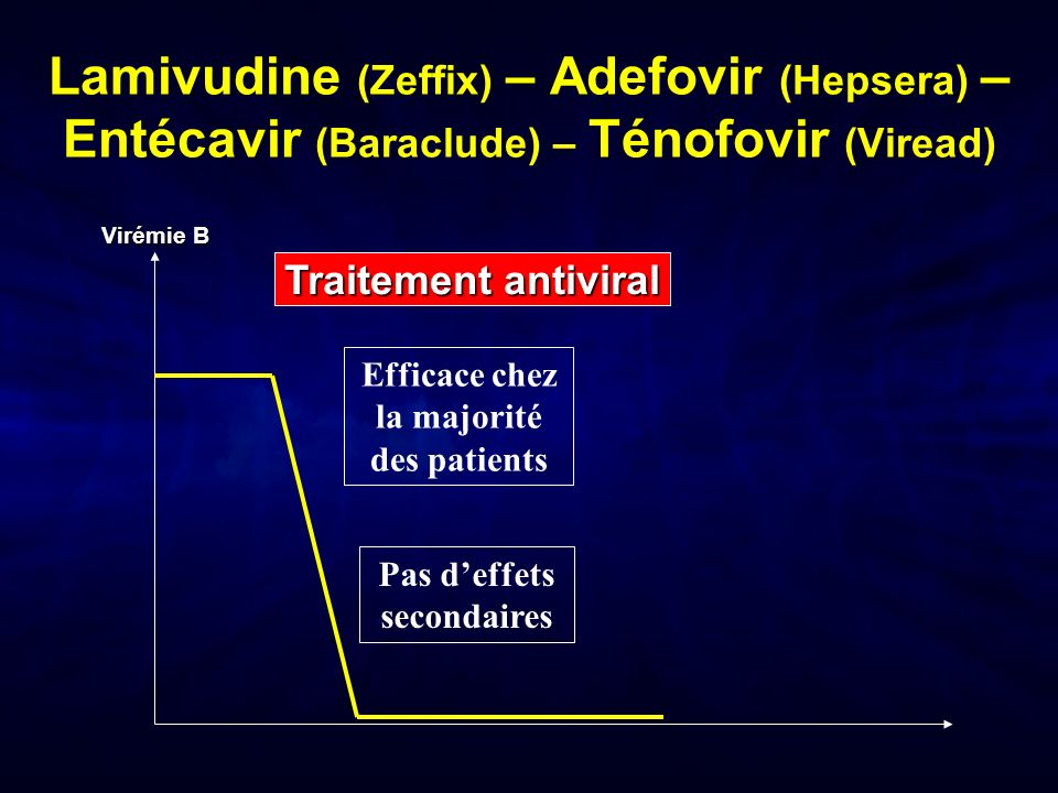 Lamivudine (Zeffix) – Adefovir (Hepsera) – Entécavir (Baraclude) – Ténofovir (Viread) Traitement antiviral Virémie B Efficace chez la majorité des patients Pas deffets secondaires Peu de maintien de efficacité à larrêt