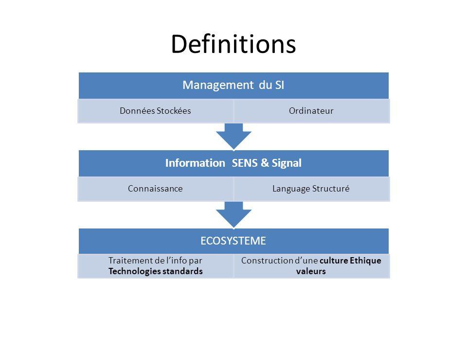 Definitions ECOSYSTEME Traitement de linfo par Technologies standards Construction dune culture Ethique valeurs Information SENS & Signal Connaissance