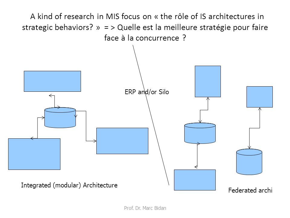 A kind of research in MIS focus on « the rôle of IS architectures in strategic behaviors.