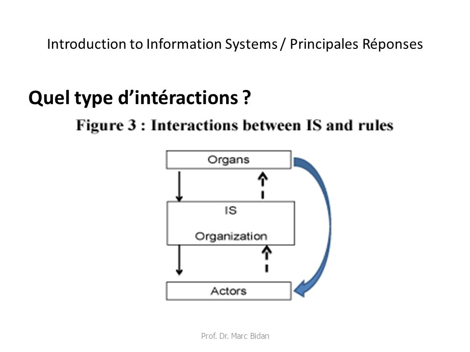 Introduction to Information Systems / Principales Réponses Quel type dintéractions .