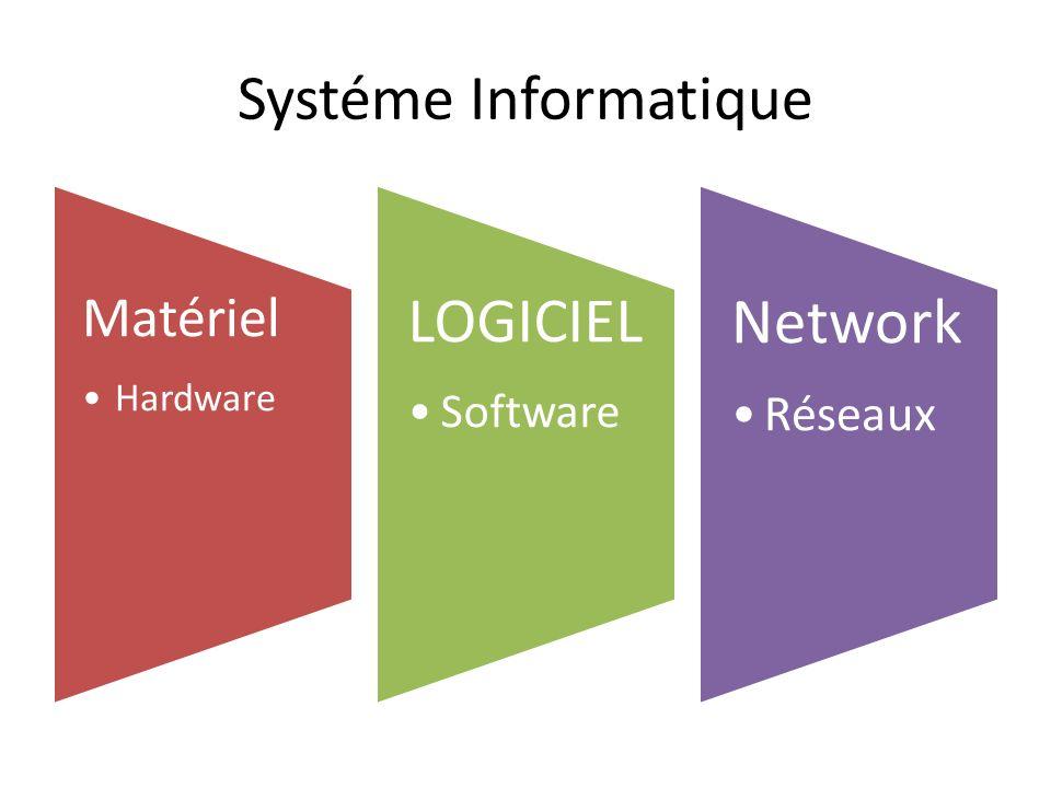 Systéme Informatique Matériel Hardware LOGICIEL Software Network Réseaux