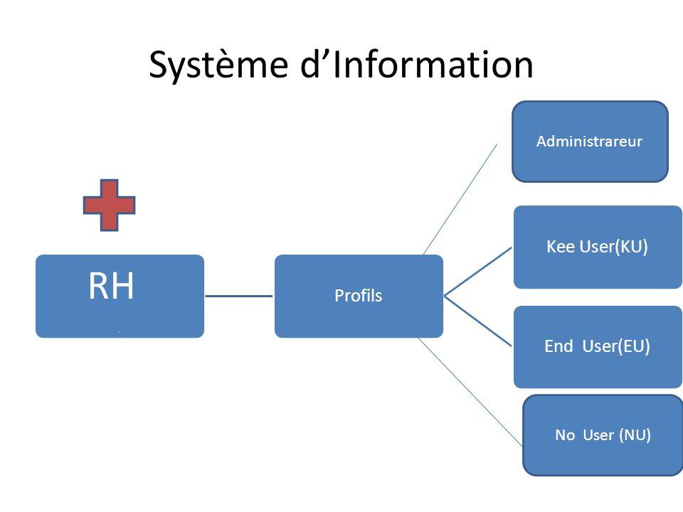 Système dInformation. ProfilsKee User(KU)End User(EU) Administrareur No User (NU) RH