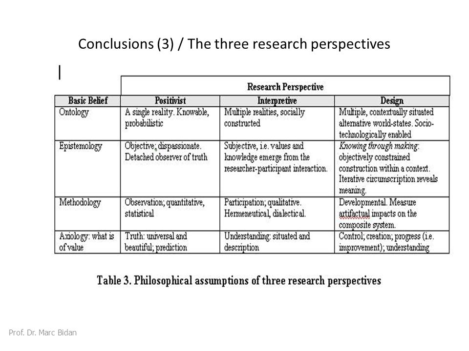 Conclusions (3) / The three research perspectives Prof. Dr. Marc Bidan