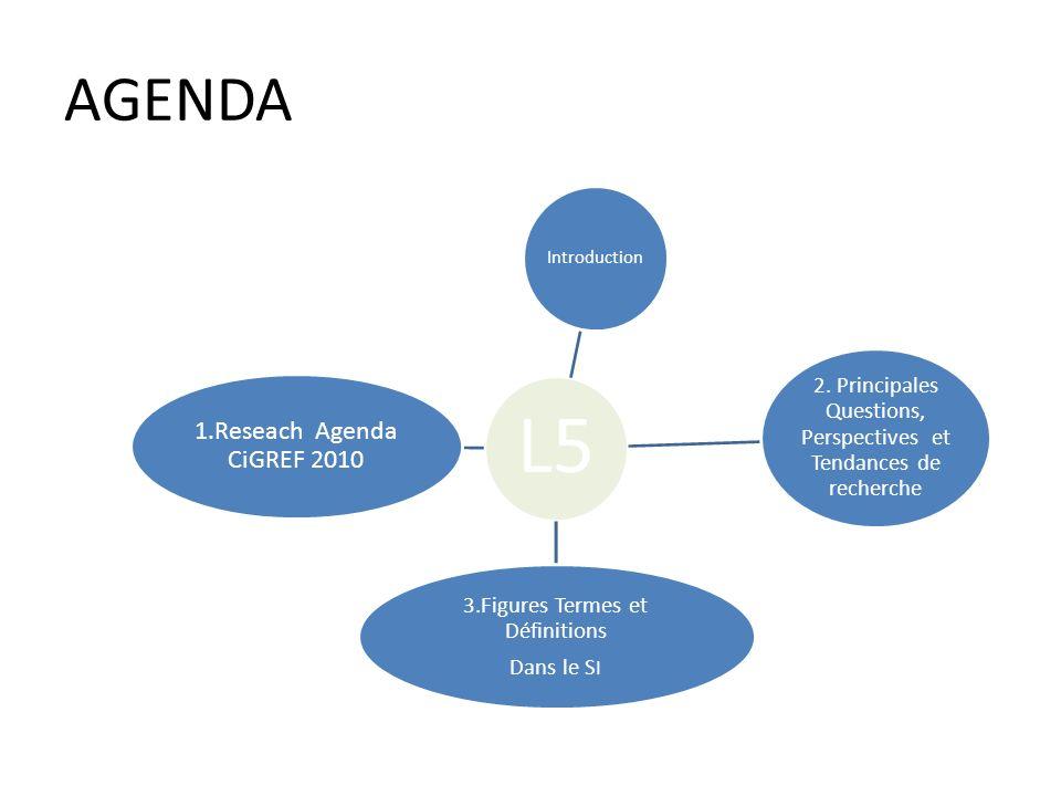 AGENDA L5 Introduction 2. Principales Questions, Perspectives et Tendances de recherche 3.Figures Termes et Définitions Dans le S I 1.Reseach Agenda C