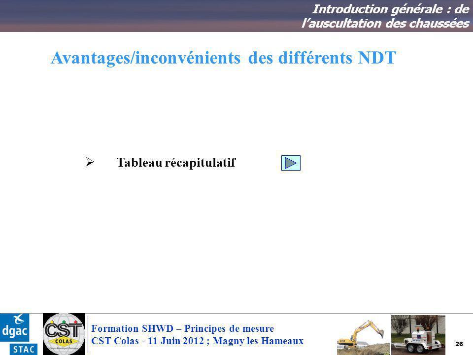 26 Formation SHWD – Principes de mesure CST Colas - 11 Juin 2012 ; Magny les Hameaux Avantages/inconvénients des différents NDT Introduction générale