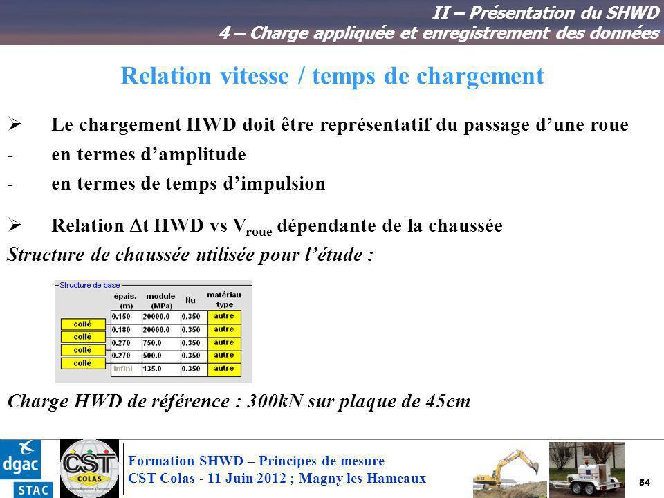 54 Formation SHWD – Principes de mesure CST Colas - 11 Juin 2012 ; Magny les Hameaux Relation vitesse / temps de chargement II – Présentation du SHWD